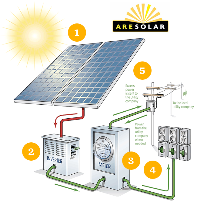 are-how-solar-works