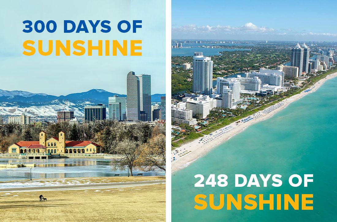 Miami Florida vs Denver sunshine